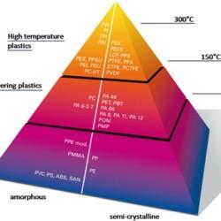 Tworzywa konstrukcyjne odporne na wysokie temperatury